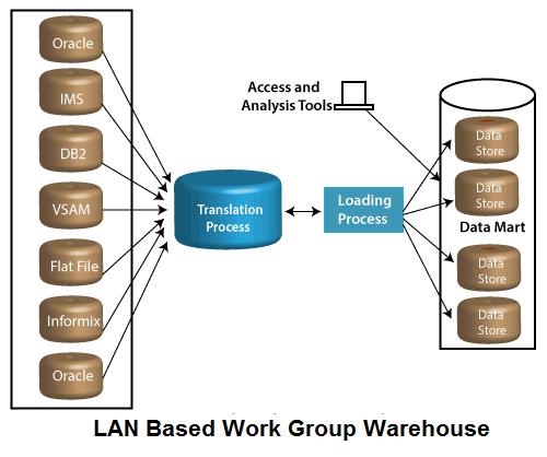 Types of Data Warehouses