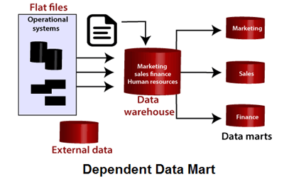What is Data Mart?