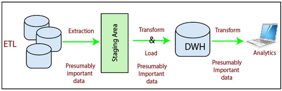What is ETL in Datawarehouse
