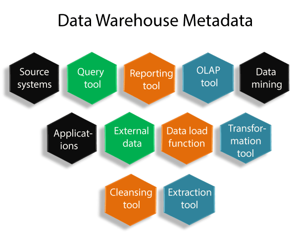 What is Meta Data