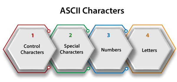 ASCII Code