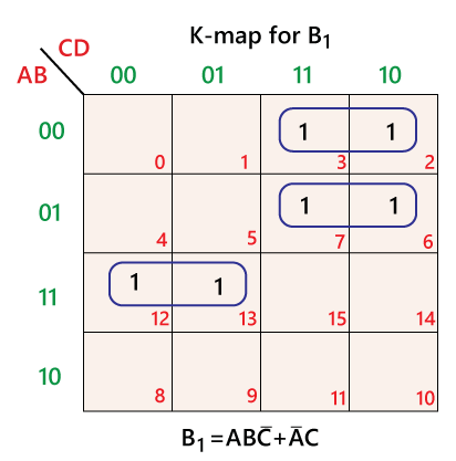 Binary to BCD code conversion