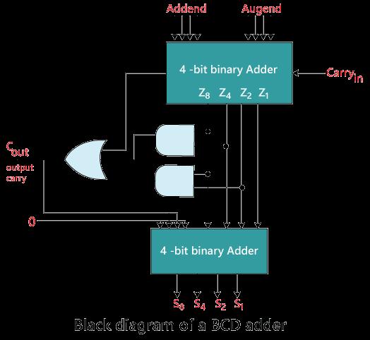 Decimal or BCD Adder
