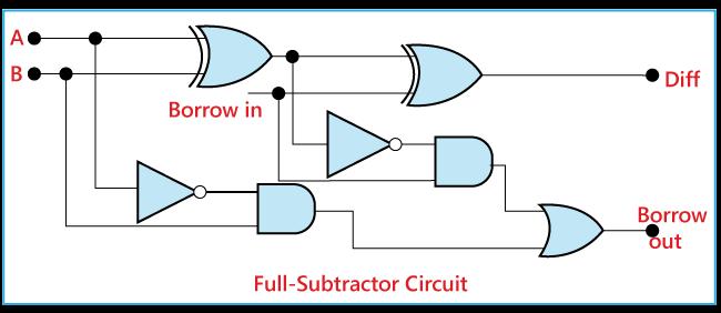 Full Subtractor