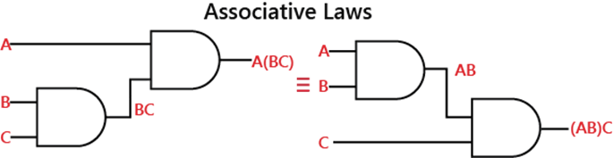 Laws and Rules of Boolean algebra