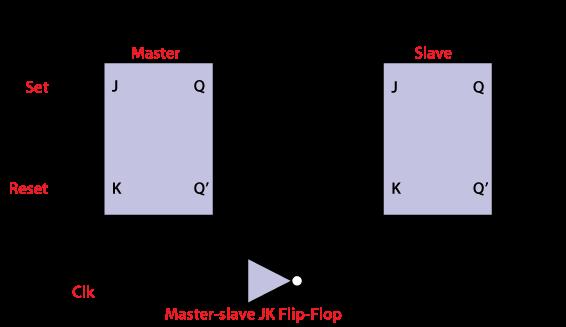 Master-Slave JK Flip Flop