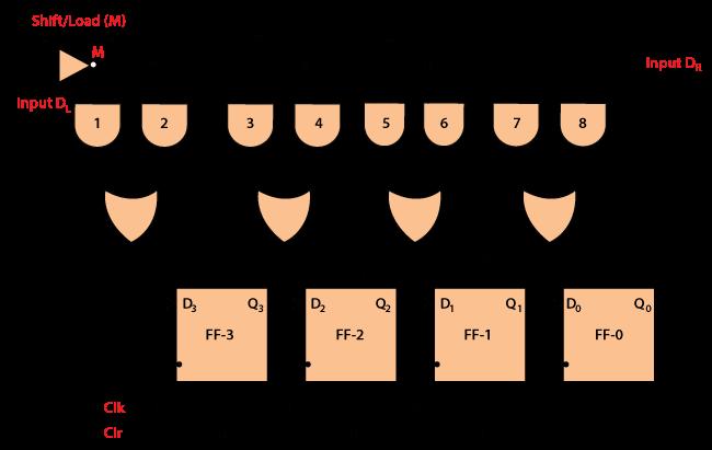 Shift Registers In Digital Electronics Javatpoint