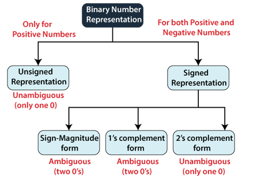 Signed and Unsigned Binary Numbers