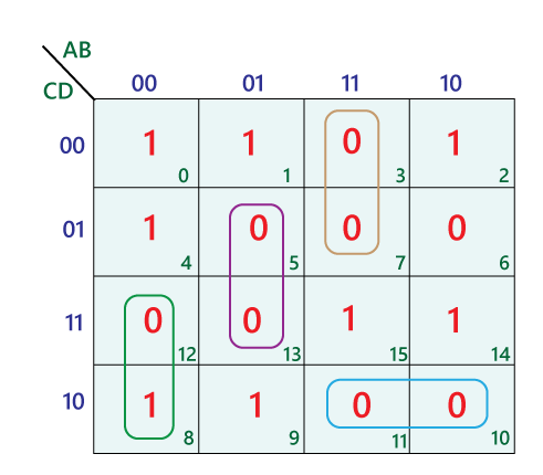 Simplification of boolean expressions using Karnaugh Map