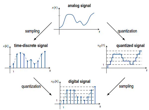 Analog signals and Digital signals