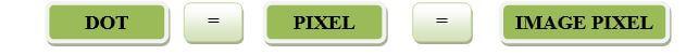 Concept of Pixel