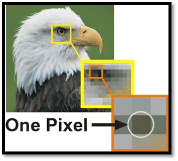 Concept of Pixel