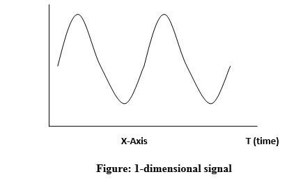 Different dimensions of signals