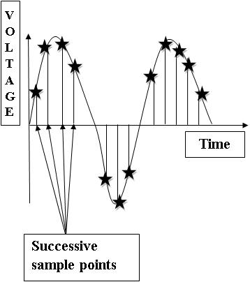 Concept of Sampling