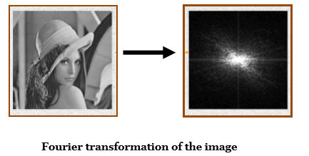Image Transformation