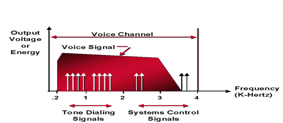 Signal and System Introduction