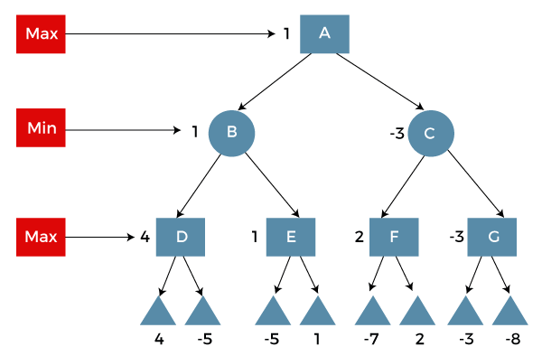Applications of Tree in Discrete Mathematics