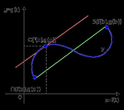 Cauchy's Mean Value Theorem