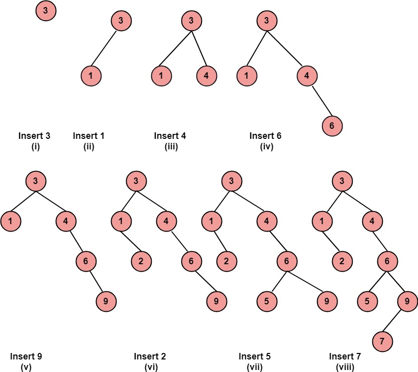 Discrete Mathematics Binary Search Tree