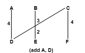 Discrete Mathematics Minimum Spanning Tree