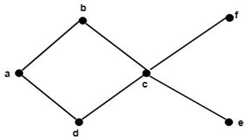 Discrete Mathematics Partially Ordered Sets Javatpoint
