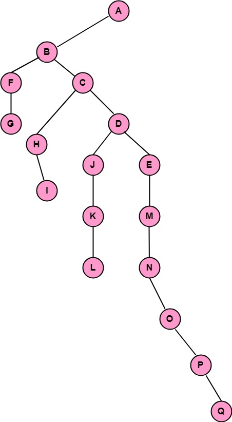 Discrete Mathematics Traversing Binary Trees
