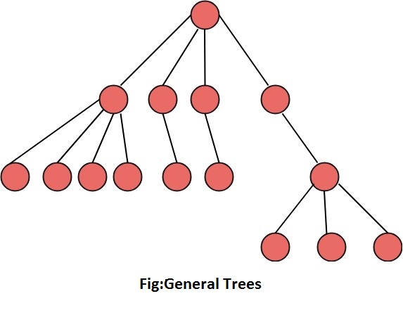 Discrete Mathematics Introduction of Trees