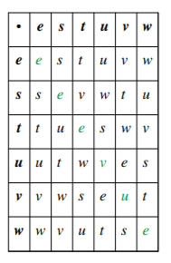 Order of Group in Discrete Mathematics