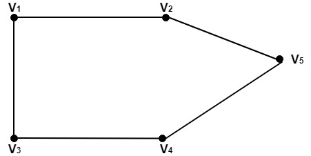 Regular and Bipartite Graphs