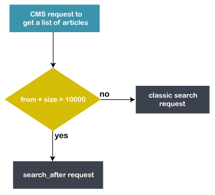 Elasticsearch Pagination