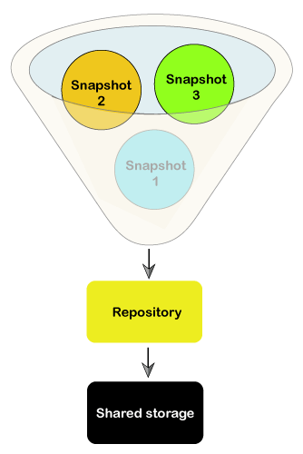 Elasticsearch Snapshot
