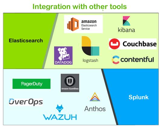 Elasticsearch vs Splunk