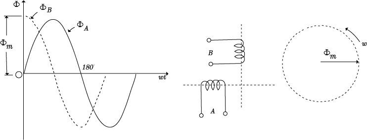 Working Principle Of A Single Phase Induction Motor