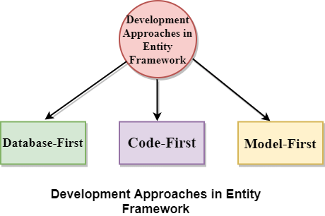 Development Approaches with Entity Framework