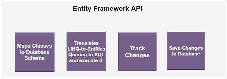 WorkFlow in Entity Framework