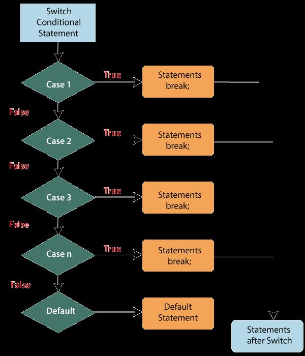 ES6 Decision-Making