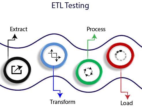 ETL Testing Introduction
