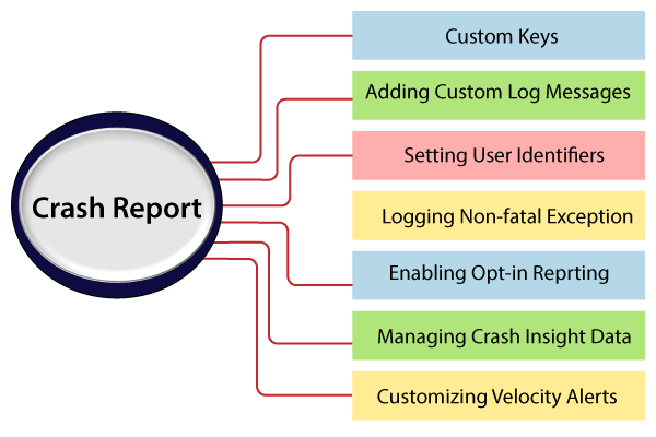 Crash Report in Firebase Crashlytics