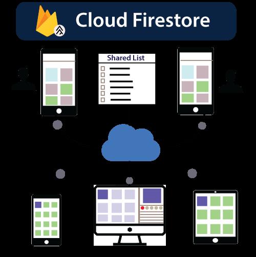 Firebase Firestore