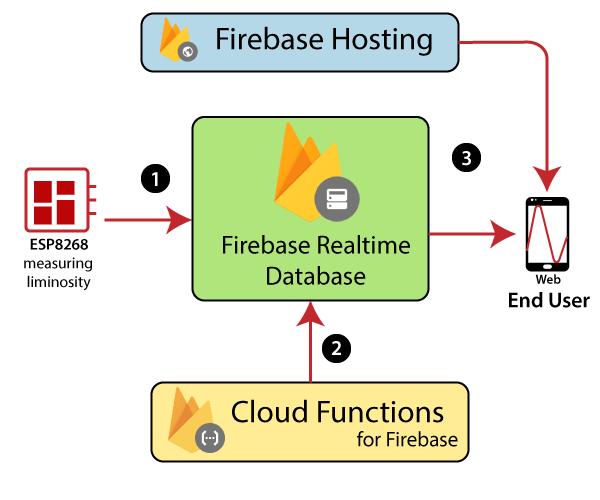 Firebase hosting