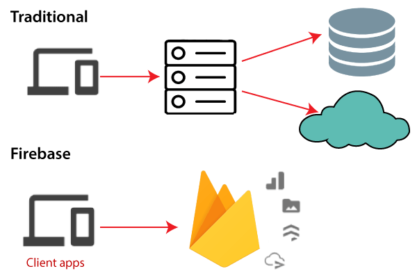 Firebase Introduction