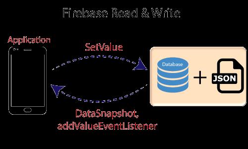 Firebase: Realtime Database Reading and Writing
