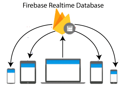 Firebase: Realtime Database