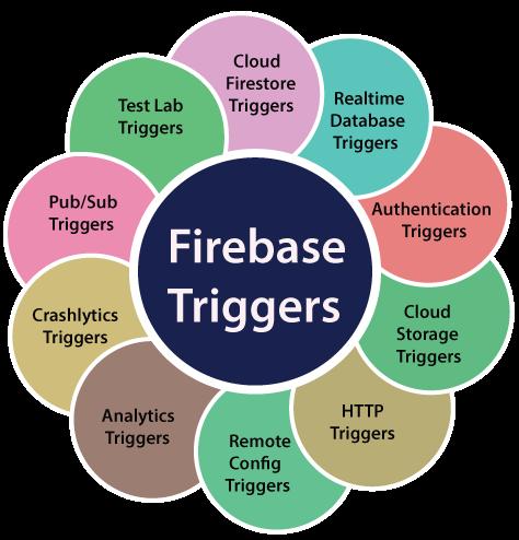 Firebase Triggers