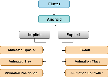 Flutter Animation