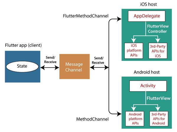 Flutter Creating Android Platform-Specific Code