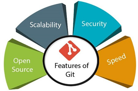 Features of Git
