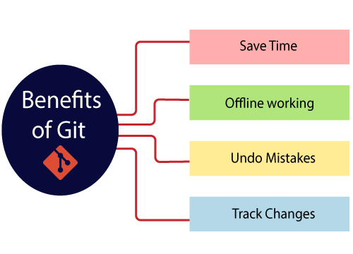 Benefits of Git