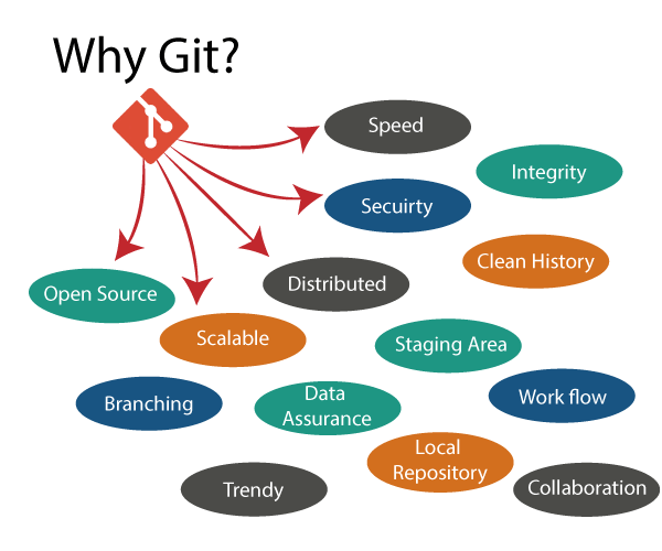 Why Git