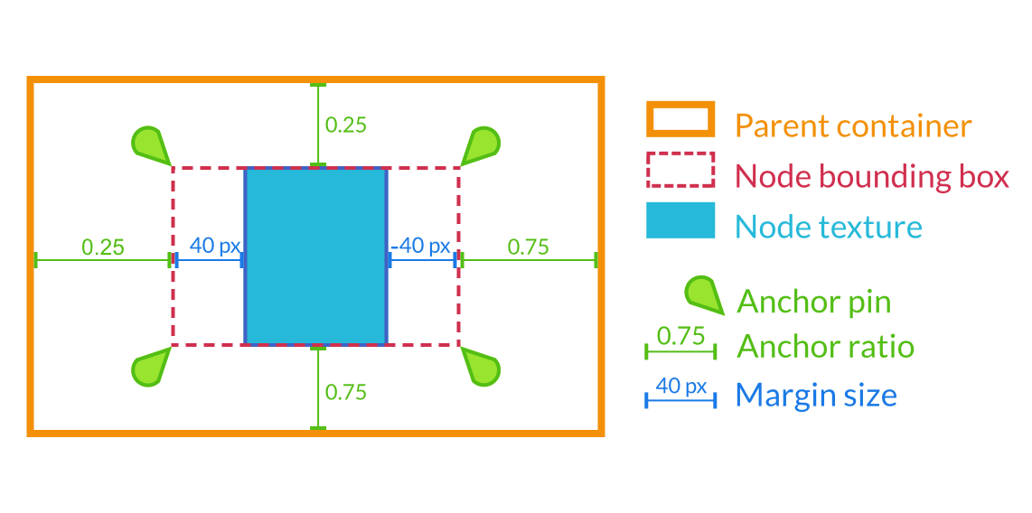 Design interfaces with the control nodes